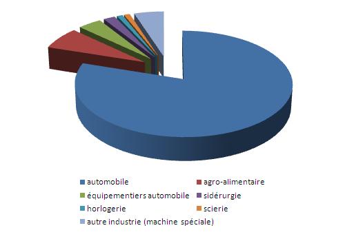 graph_secteur_activite